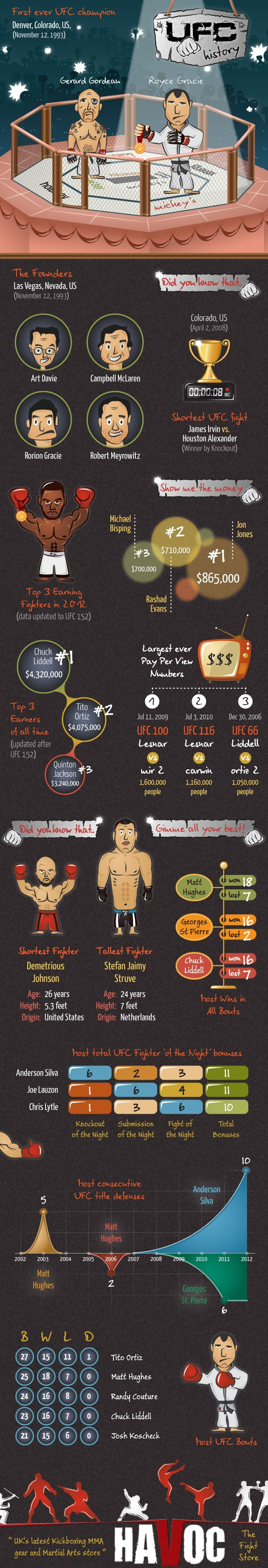 UFC-Facts-Infographic
